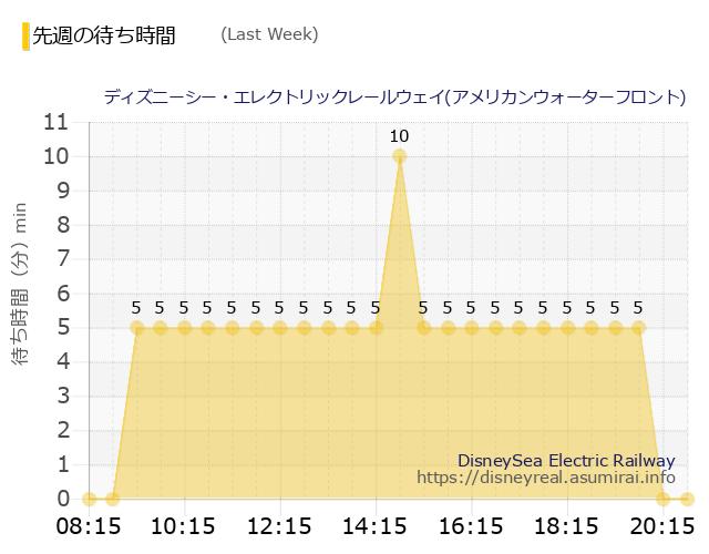 レールウェイ・アメリカ発 Last Week Wait Times