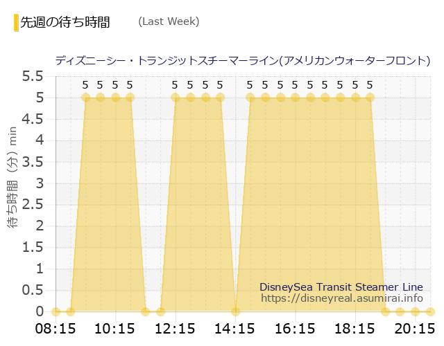 トランジット・アメリカン発 Last Week Wait Times