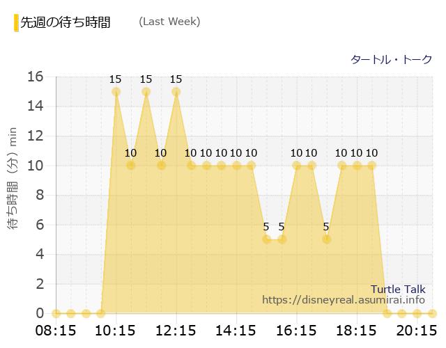 タートル・トーク Last Week Wait Times