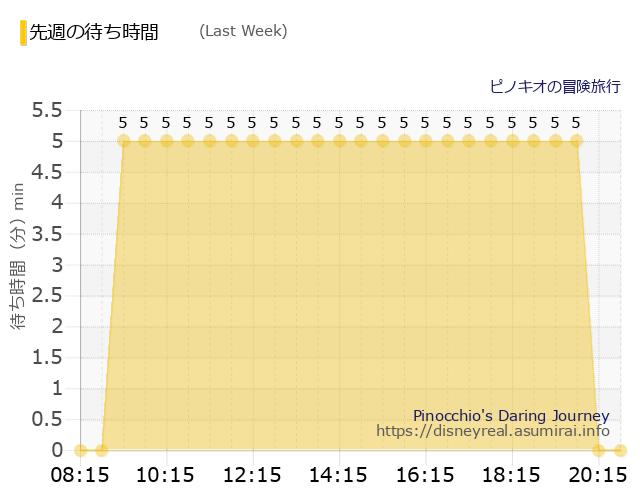 ピノキオ Last Week Wait Times