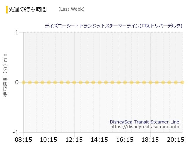 トランジット・ロスト発 Last Week Wait Times