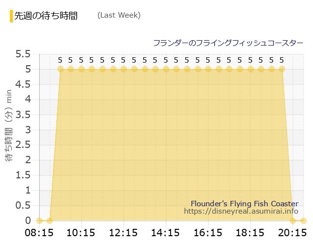 フライングフィッシュコースター Last Week Wait Times