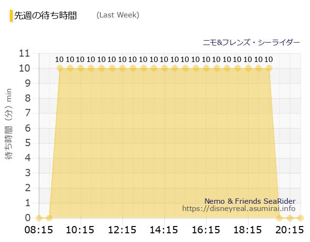 ニモ&フレンズ Last Week Wait Times