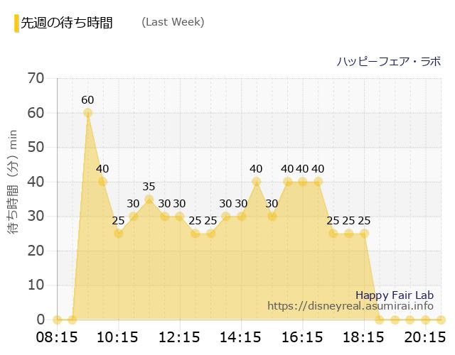 ハッピーフェア・ラボ Last Week Wait Times