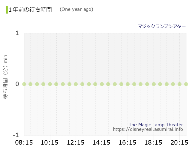 The Magic Lamp Theater The Wait times One Year Ago