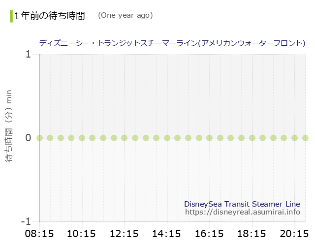 DisneySea Transit Steamer Line The Wait times One Year Ago