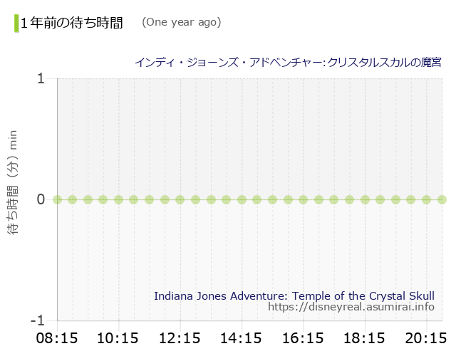 Indiana Jones Adventure The Wait times One Year Ago