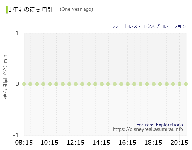 Fortress Explorations The Wait times One Year Ago