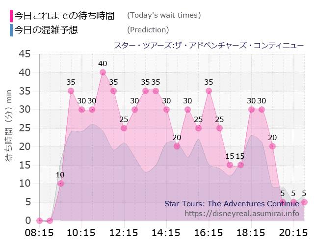 Star Tours