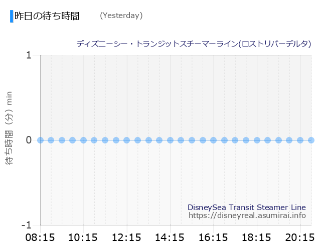 DisneySea Transit Steamer Line Yesterday Wait Times