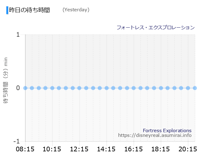 Fortress Explorations Yesterday Wait Times